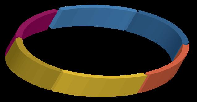 Design Thinking circle-02
